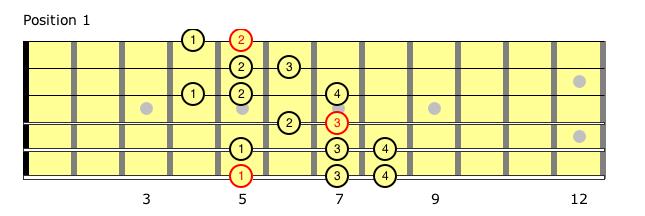 Jazz Guitar Licks 25 Licks from the Harmonic Minor Scale